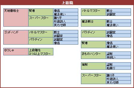 ドラクエ 7 職業 3DS版ドラクエ7攻略サイト キャラ別おすすめ転職